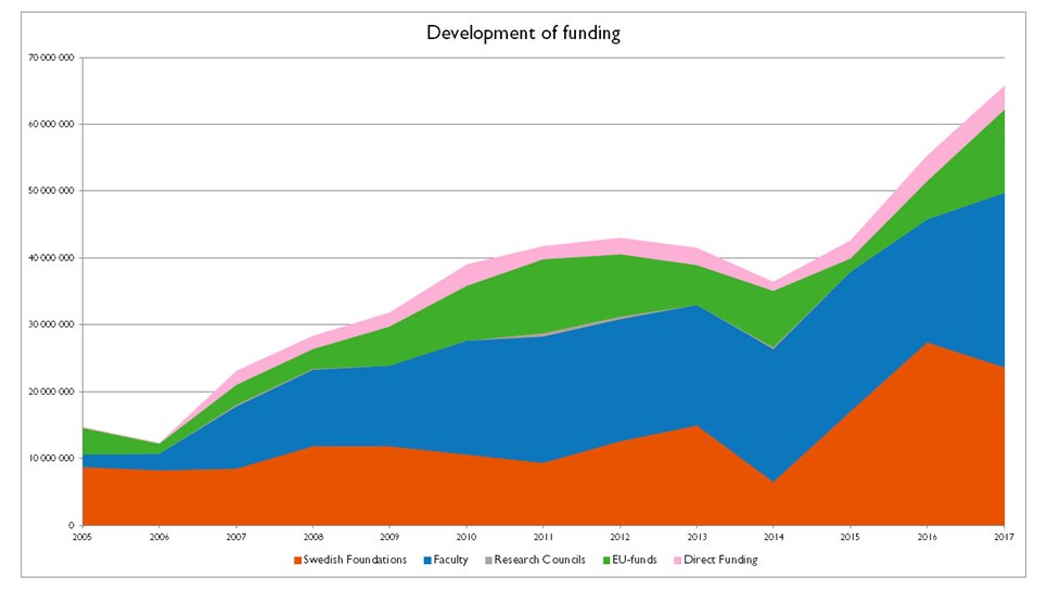 Development of funding at STC