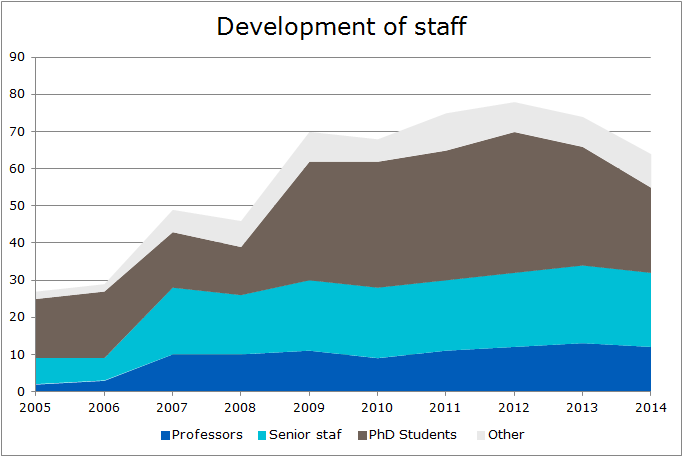 Development of staff 2014